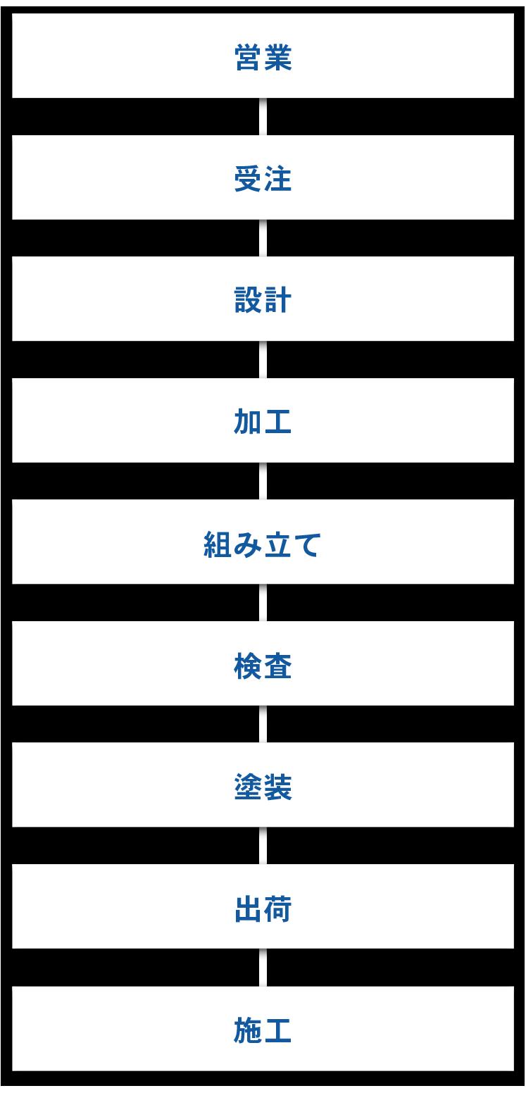 営業→受注→設計→加工→組み立て→検査→塗装→出荷→施工