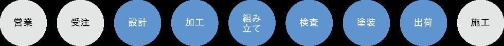 設計→加工→組み立て→検査→塗装→出荷